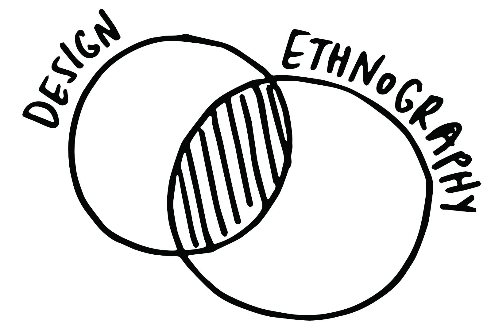Workshop | Design Ethnography
